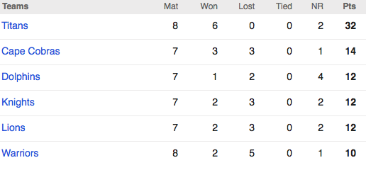 Points Table of Knights vs Cape Cobras