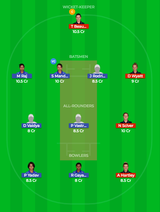 Dream11 best team prediction for 1st ODI INDW vs ENGW
