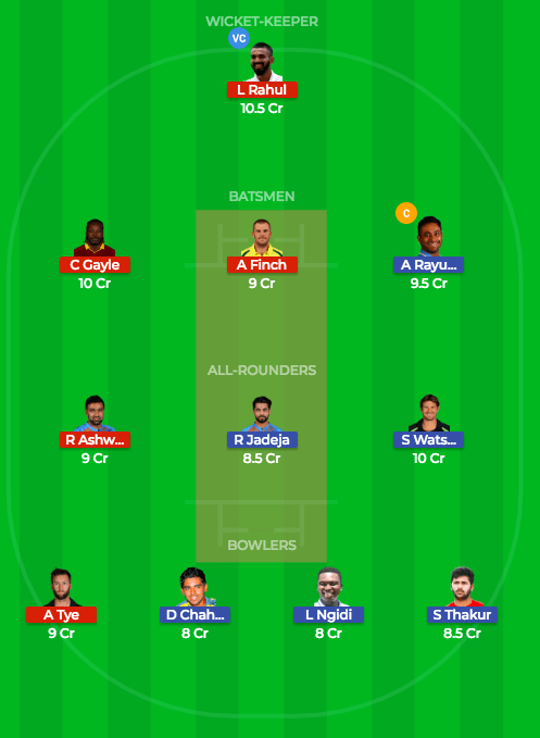 Today Dream11 Prediction CSK vs KXIP 56th T20 Match IPL 2018 1