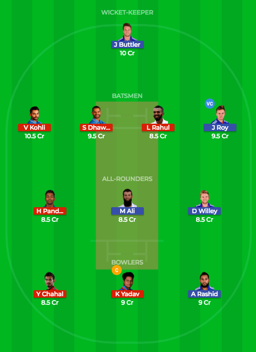 Today Dream11 Match Prediction of IND vs ENG 2nd T20 1