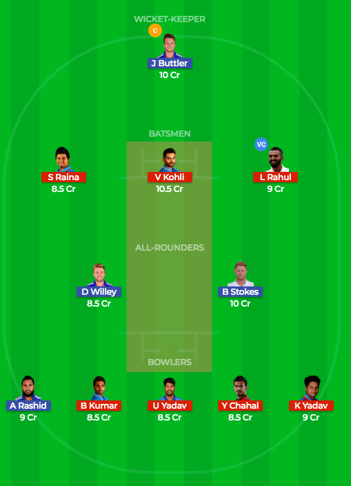 Today Dream11 Match Prediction of IND vs ENG 3rd T20 1