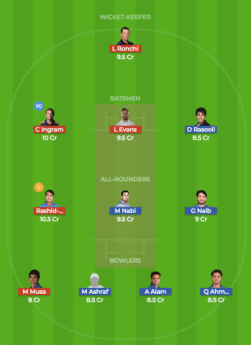 Dream11 Prediction of BAL vs KAB