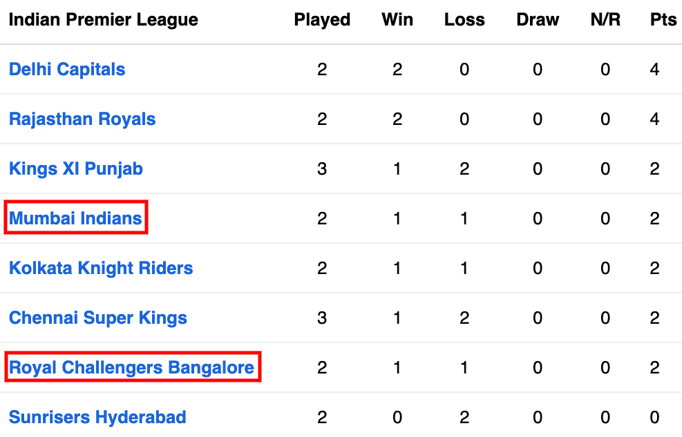 BLR vs MI Points table of 10 match IPL 2020