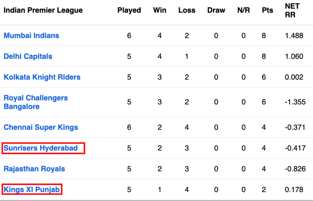 SRH vs KXIP, 22nd Match, Dream11 IPL 2020 Points Table