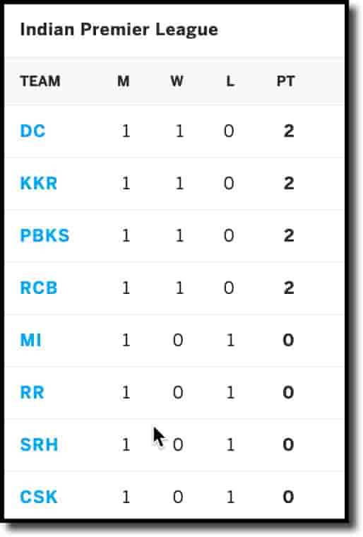 IPL Points Table on 13th April 2021