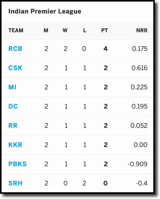 IPL Points Table on 17th April 2021