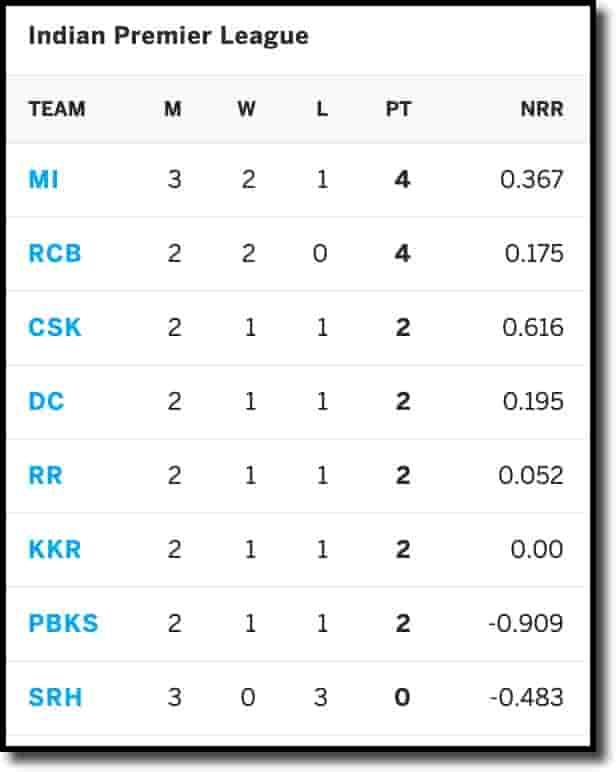 IPL-Points-Table-on-18th-April-2021