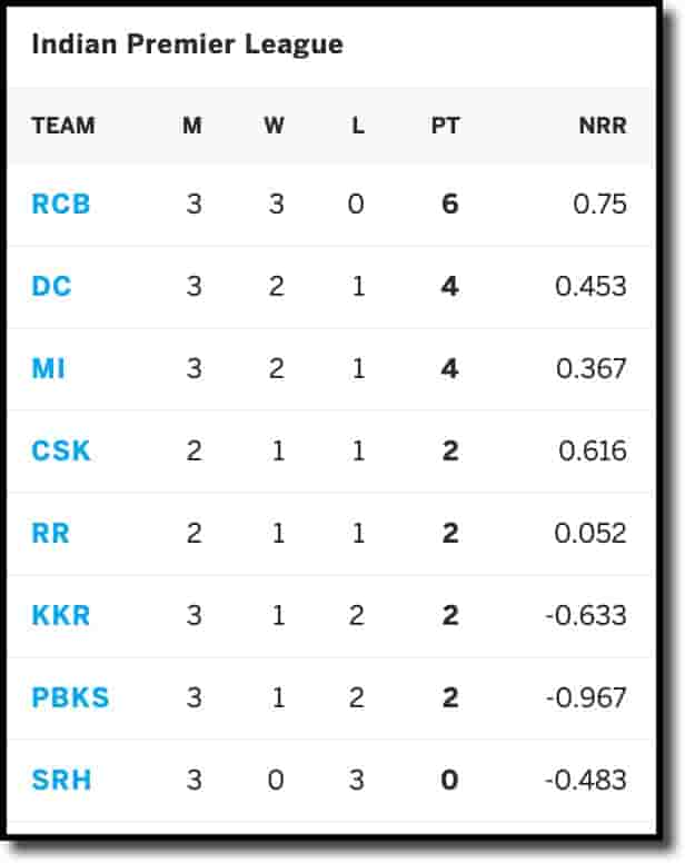 IPL Points table on 19th April 2021
