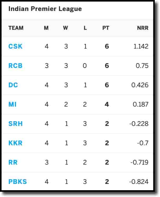 IPL Points Table on 22nd April 2021