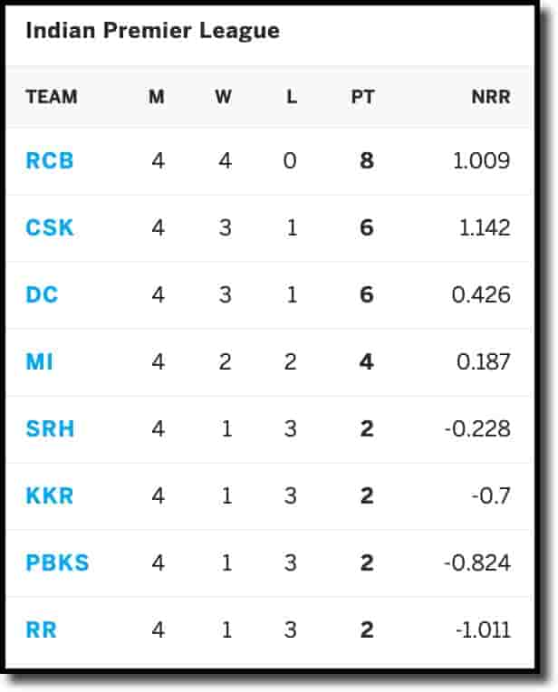 IPL Points Table on 23rd April 2021