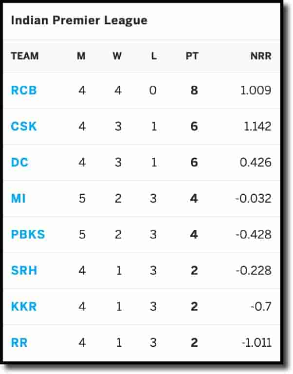 IPL Points Table on 24th April 2021
