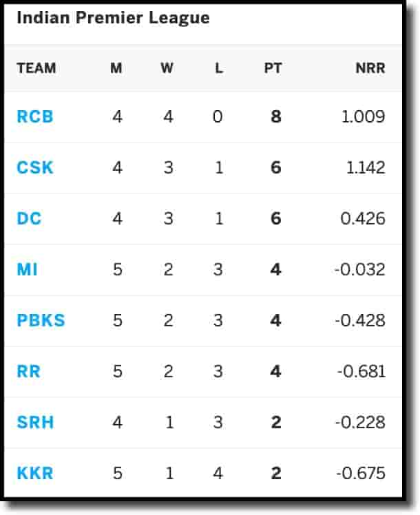 IPL Points Table on 25th april 2021