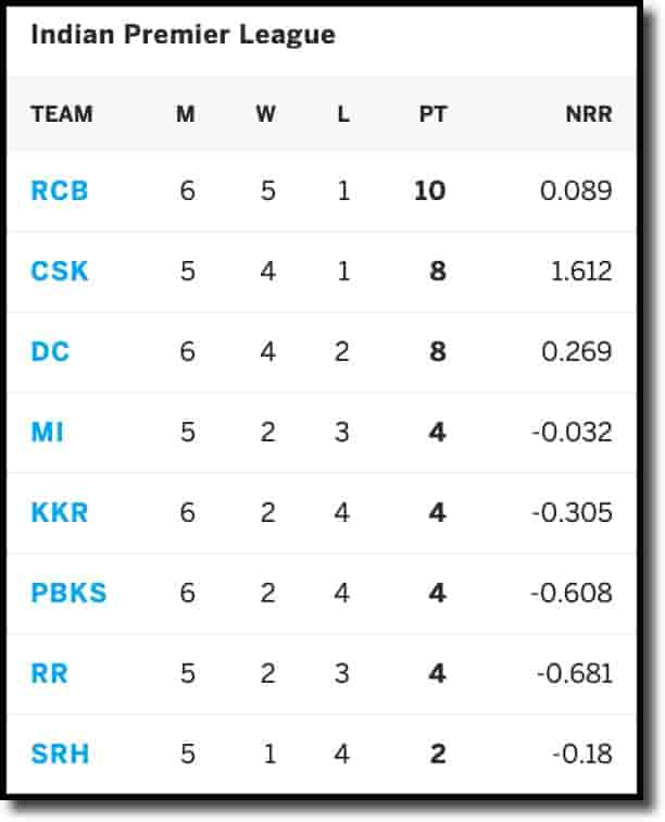 IPL Points Table on 28th April 2021