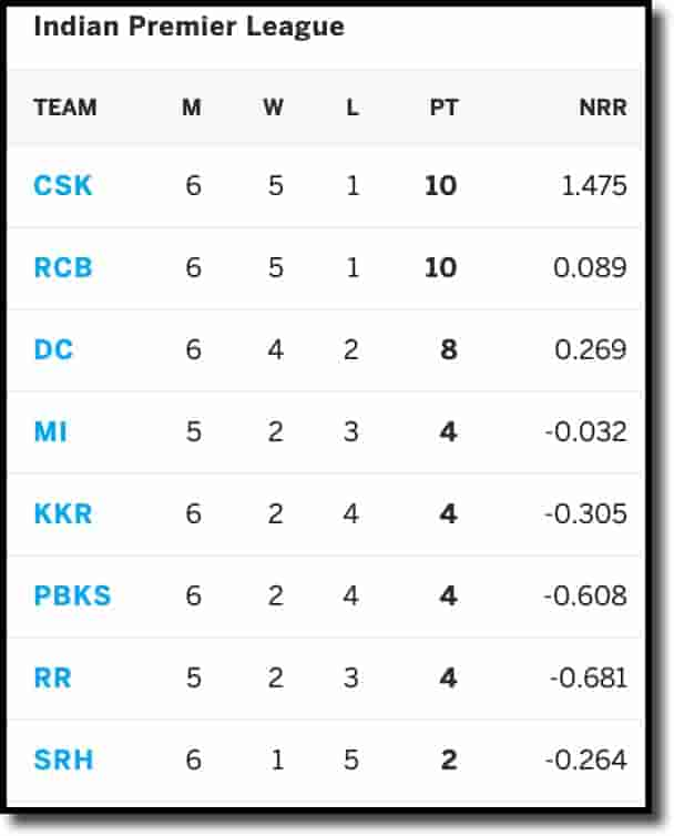IPL Points Table on 29th April 2021