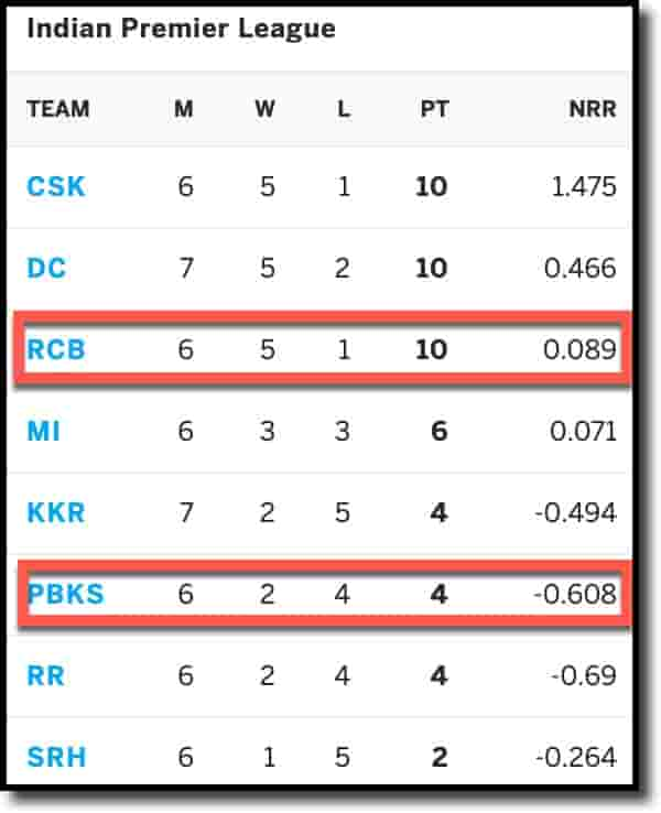 IPL Points Table on 30th April 2021