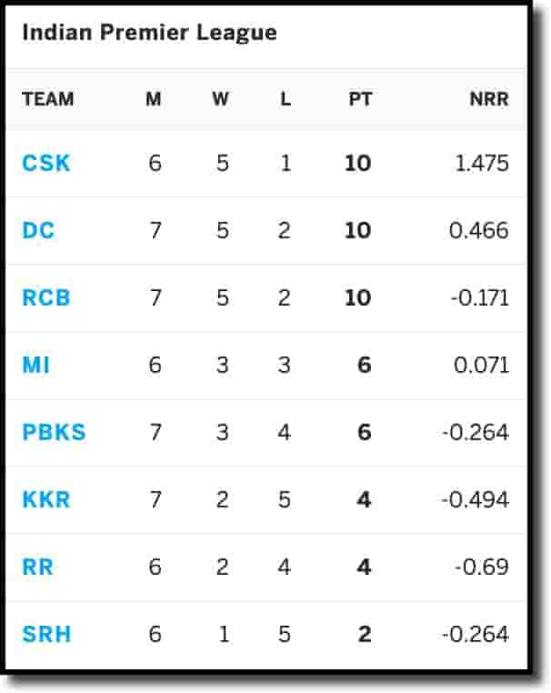 IPL Points Table on 1st May 2021