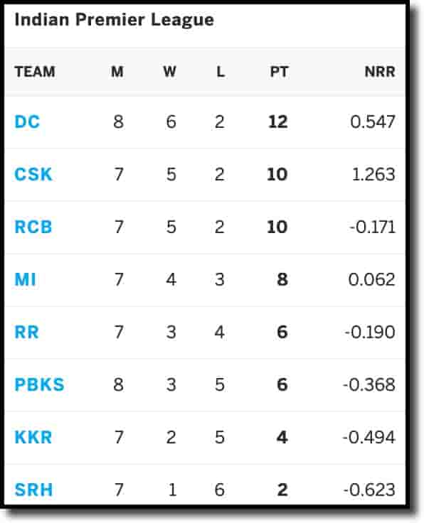 IPL Points Table on 3rd May 2021