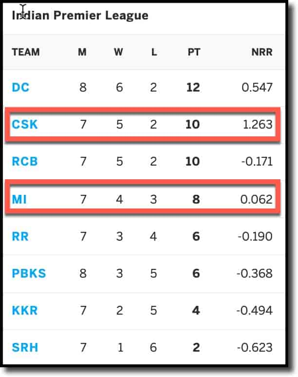 IPL Points Table as on 19th Sep 2021 (CSK vs MI, 30th Match)