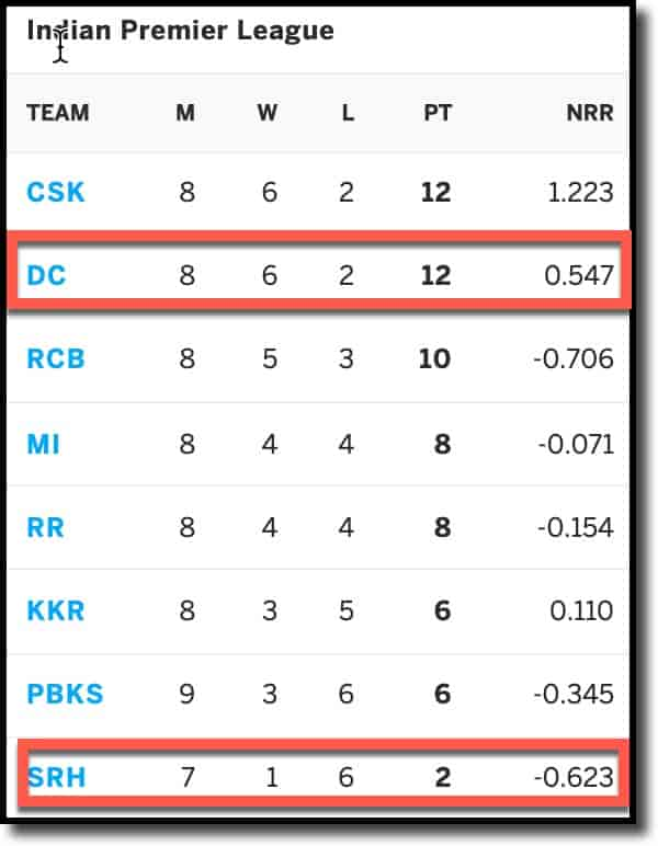 IPL Points Table as on 22nd Sep 2021 DC vs SRH