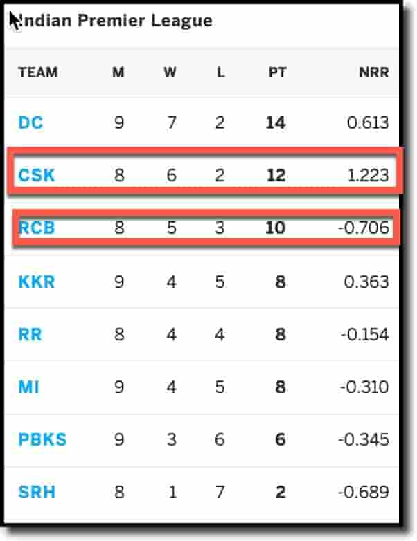 IPL Points Table as on 23rd Sep 2021 BLR vs CSK