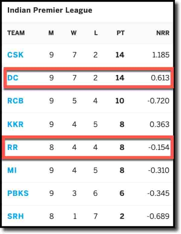 IPL Points Table as on 25th Sep 2021 DC vs RR