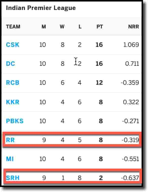 IPL 2021 Points Table as on 27th Sep 2021 | SRH vs RR